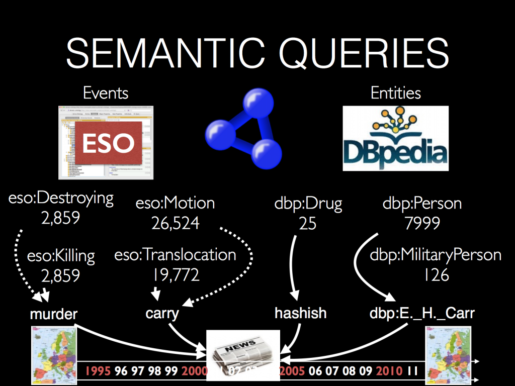 Semantic Queries New research methods for investigating criminal networks involved in illicit trades of humans, wildlife, and drugs