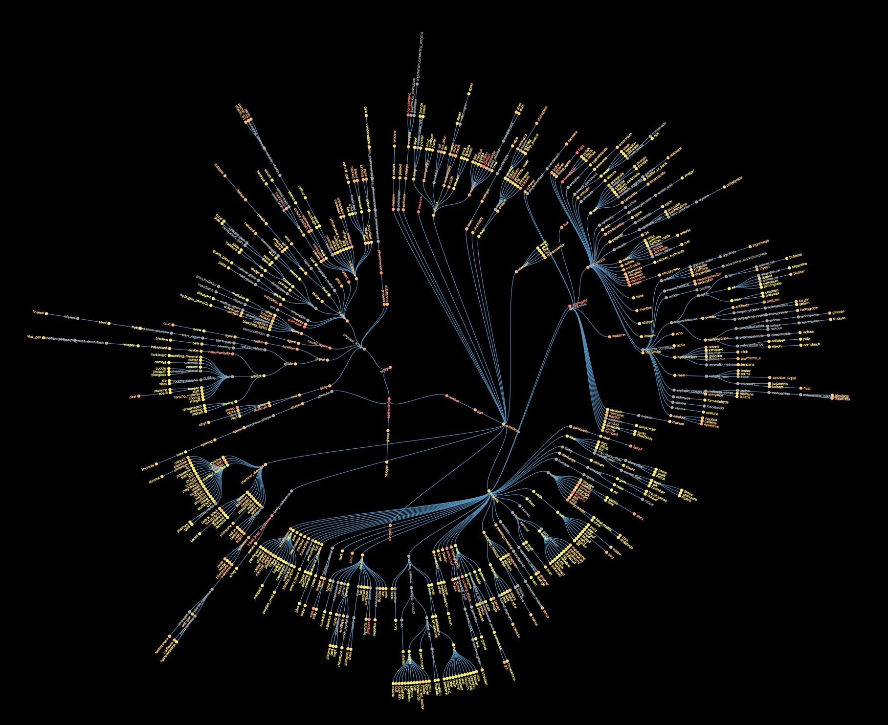 Wordnet_Graph