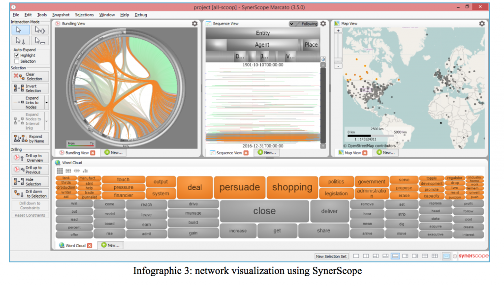 SynerScope's visualization: extraction from 1.26M news articles